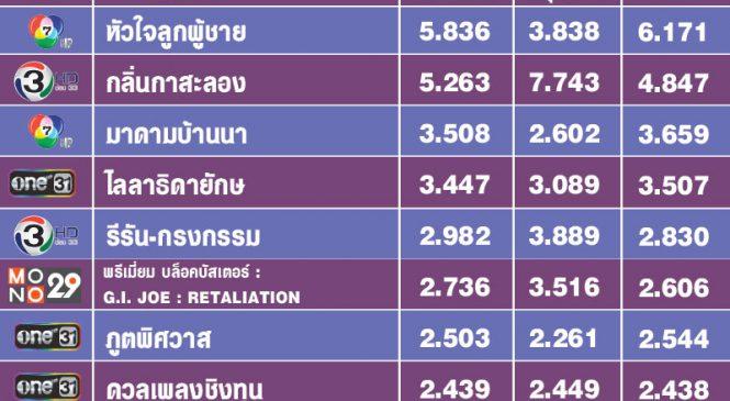 TOP 10 เรตติ้งวันอังคาร ตลาดละครไทย เรียงแถวชิงเรตติ้ง