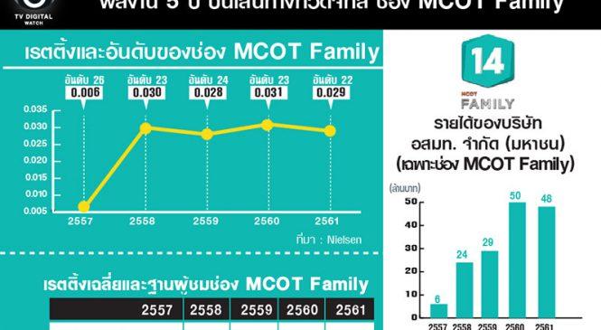 """ผลงาน 5 ปี บนเส้นทางทีวีดิจิทัล ช่อง """"MCOT Family """"ก่อนจอดำกลางเดือนก.ย.นี้"""