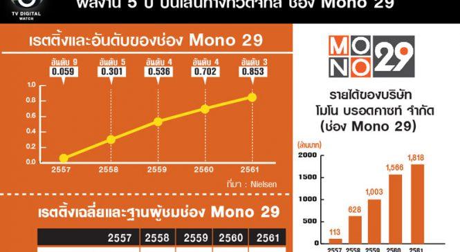 ส่องผลงานช่อง Mono ในรอบ 5 ปีทีวีดิจิทัล เติบโตต่อเนื่อง
