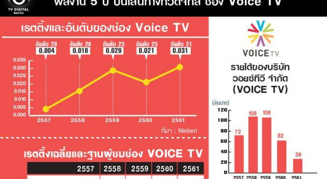 """นับถอยหลัง เตรียมจอดำ """"Voice TV """": ผลงาน 5 ปี บนเส้นทางทีวีดิจิทัล"""