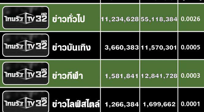 ผู้ชมออนไลน์ไทยรัฐเดือนก.ค.สูงถึง 33 ล้านคน จำนวน 591 ล้านวิว