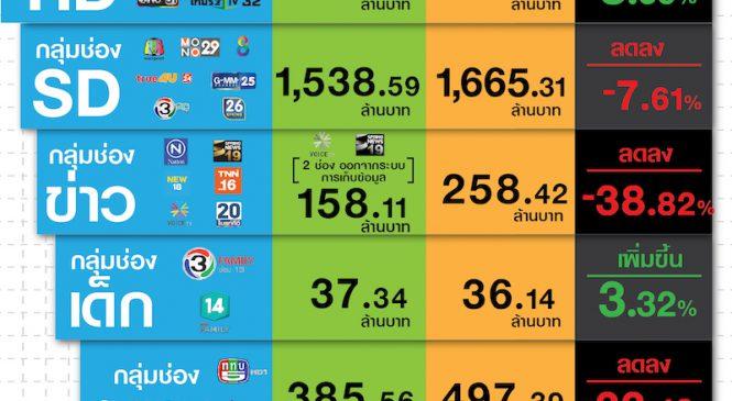 มูลค่าตลาดโฆษณาทีวีดิจิทัลเดือนก.ค. 62 โตเพียง 3.6% รวมเกือบ 6 พันล้านบาท