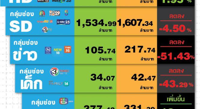 มูลค่าตลาดโฆษณาทีวีดิจิทัลเดือนส.ค. 62 ติดลบ 1.36%