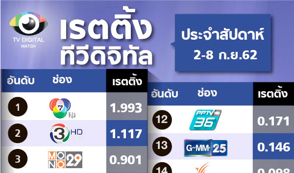 มวยไทย ช่วยช่อง 9 ขึ้นอันดับ 10 แล้ว