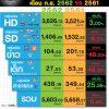 มูลค่าตลาดโฆษณาทีวีดิจิทัลเดือน 9 ยังคงลดลง