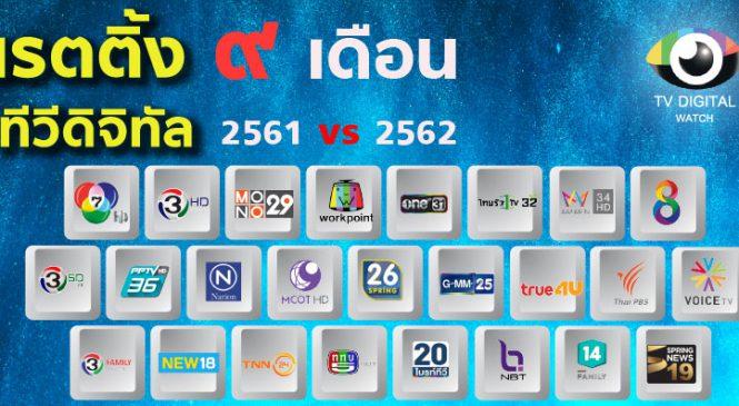 ความนิยม 9 เดือน ช่องทีวีดิจิทัล ปี 2562 เทียบ ปี 2561 ใครรุ่ง ใครโรย
