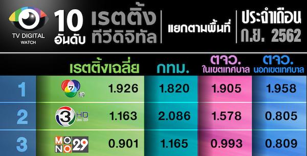 เปิดอันดับช่อง TOP 10 ทีวีดิจิทัลเดือนก.ย.2562 แยกตามพื้นที่