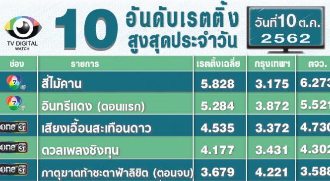 """ละคร """"อินทรีแดง"""" ช่อง 7 เปิดตัวแรงตั้งแต่ตอนแรก 5.284 บอลอุ่นเครื่องไทย-คองโก 3.020"""