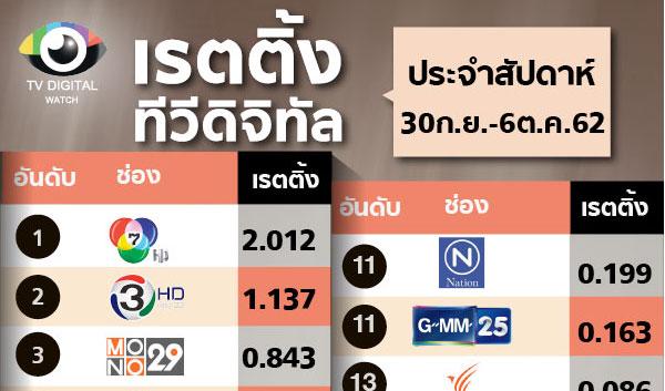 """โฉมหน้ากลุ่ม TOP10 ใหม่ หลังจบเทศกาลคืนช่อง """"ช่อง 9 """"อันดับ 9 ช่อง """"PPTV"""" อันดับ 10"""