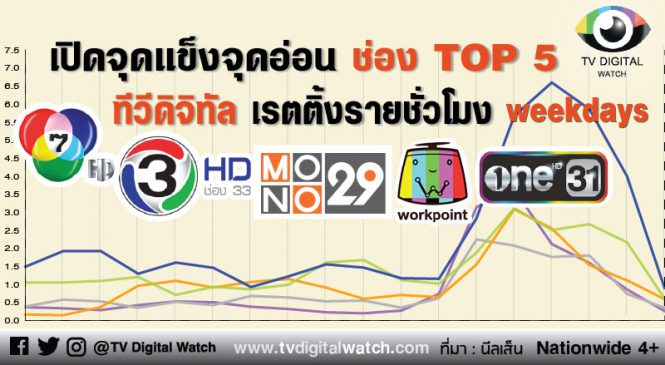 เปิดจุดแข็งจุดอ่อน ช่อง TOP 5 ทีวีดิจิทัล เรตติ้งรายชั่วโมง (ช่วงวันธรรมดา) ตอนที่ 1