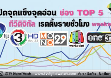 เปิดจุดแข็งจุดอ่อน ช่อง TOP 5 ทีวีดิจิทัล เรตติ้งรายชั่วโมง (ช่วงวันหยุด) ตอนที่ 2