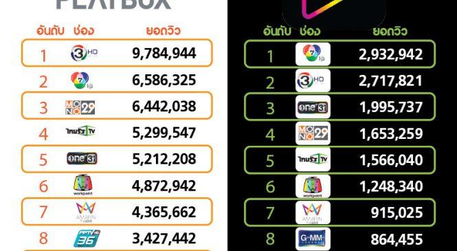 บอลไทย คอนเทนต์แรง ดันไทยรัฐทีวี ยอดผู้ชมออนไลน์ AIS Play เดือนก.ย. 62 พุ่ง