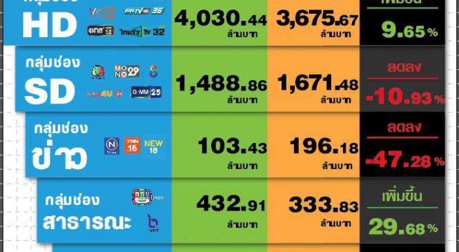 มูลค่าตลาดโฆษณาทีวีดิจิทัลเดือนต.ค. 62 กว่า 6 พันล้านบาท