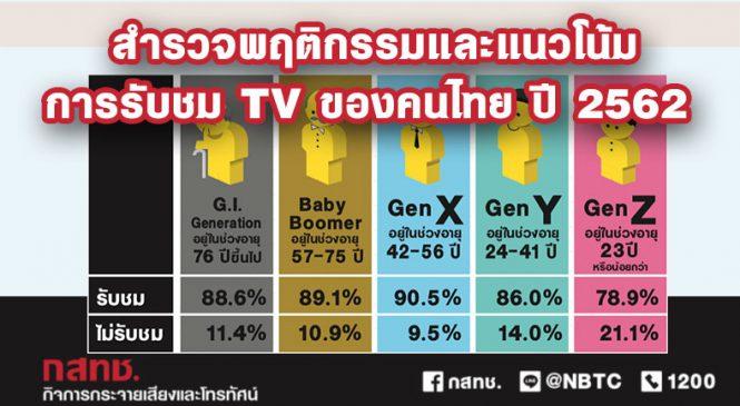สํารวจพฤติกรรมและแนวโน้มการรับชม TV ของคนไทย ปี 2562