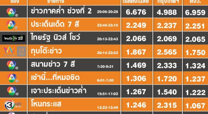 เปิด TOP10 เรตติ้งรายการข่าวประจำวัน : ข่าวช่อง 7 ครองผัง