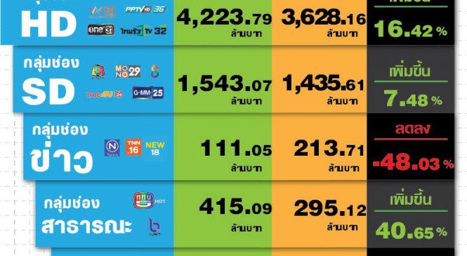 มูลค่าโฆษณาทีวีดิจิทัลเดือนพ.ย.62 รวม 6.29 พันล้านบาท