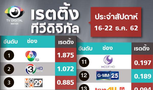 เรตติ้งประจำสัปดาห์ก่อนสิ้นปี การชิงอันดับ 10 PPTV VS ช่อง 9