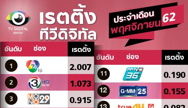 เรตติ้งเดือนพ.ย. 62 : พีพีทีวี หลุดกลุ่ม TOP10 ช่อง 9 ขึ้นอันดับ 10