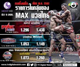 MAX มวยไทย อาวุธหนัก ผลักช่อง 9 ขึ้นอันดับ 10