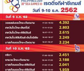 แมตช์ชิงวอลเลย์บอลหญิงไทย สร้างเรตติ้งสูงสุดช่อง 9 ขึ้นอันดับ 3 ประจำวัน