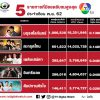 ละคร 5 เรื่องช่อง 7 ที่มียอดวิวออนไลน์สูงสุดเดือนพ.ย. 2562