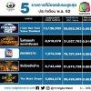5 รายการยอดวิวออนไลน์สูงสุดช่องเวิร์คพอยท์ เดือน พ.ย.62