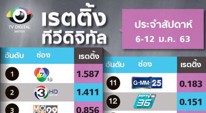 แรงเชียร์วอลเลย์บอลหญิงไทย ดันช่องอมรินทร์ทีวี ขึ้นอันดับ 4 ประจำสัปดาห์