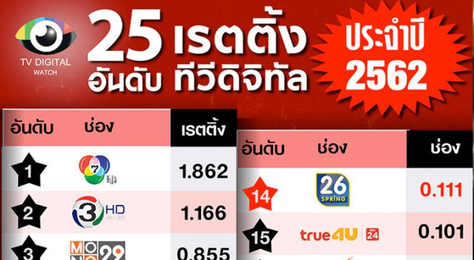 บทสรุปเรตติ้ง 25 ช่องทีวีดิจิทัล ปี 2562 ช่อง 7 ยืนหนึ่ง ส่วนช่อง 3SD ยังติดอันดับ 9