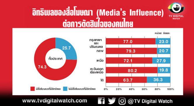 ผลสำรวจพฤติกรรมการบริโภคสื่อเผย โฆษณามีผลต่อการตัดสินใจของเด็กรุ่นใหม่หรือคนกลุ่ม GenZ สูงถึง 83.3% ในขณะที่อิทธิพลของโฆษณามีแนวโน้มลดลงตามช่วงอายุที่มากขึ้น