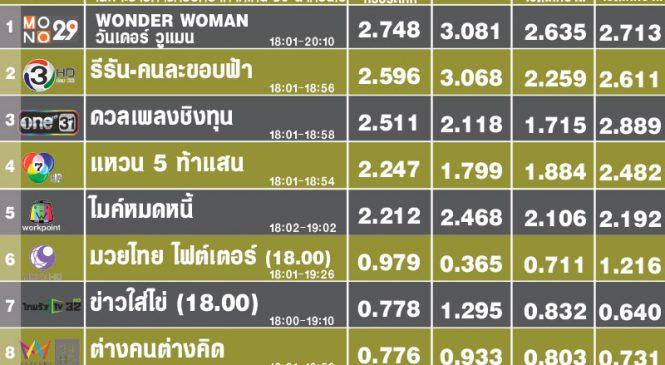 รายการรีรันชนะรายการใหม่ : พาช่อง Mono & ช่อง 3 ขึ้นอันดับ TOP ช่วงเวลา 18.00น.