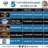 5 อันดับรายการที่มียอดวิวออนไลน์สูงสุดของช่องเวิร์คพอยท์ ประจำเดือนธ.ค.2562