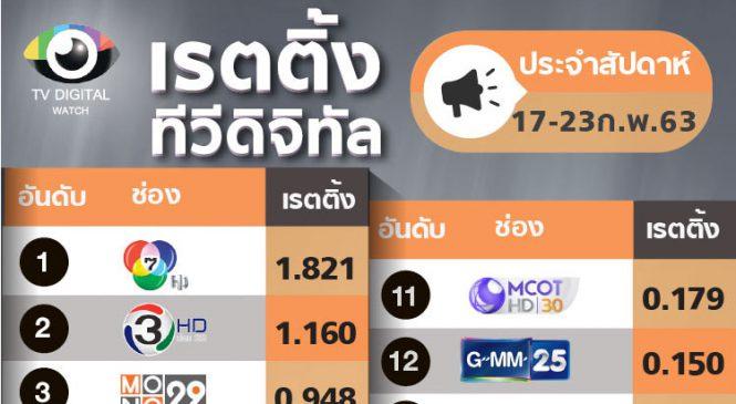 เรตติ้งประจำสัปดาห์ : PPTV กลับขึ้นอันดับ 10 ด้วยรายการกีฬา