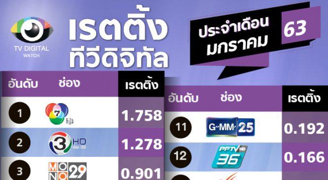 อมรินทร์ แซงไทยรัฐขึ้นอันดับ 6 เรตติ้งเดือนม.ค.63