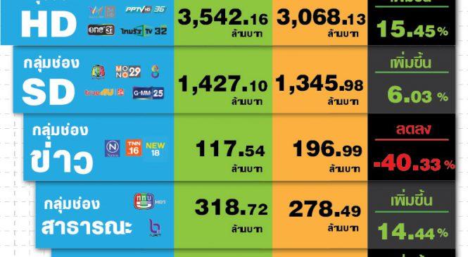 มูลค่าตลาดโฆษณาเดือนก.พ.63 กระจุกตัวในกลุ่มช่อง TOP 10