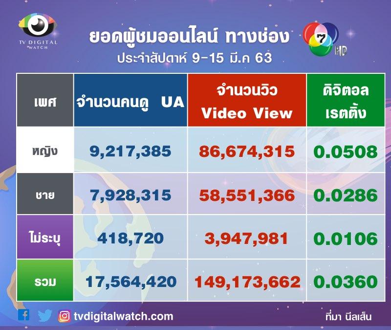 จำนวนผู้ชมช่อง 7 ทางออนไลน์ 9-15 มี.ค.2563