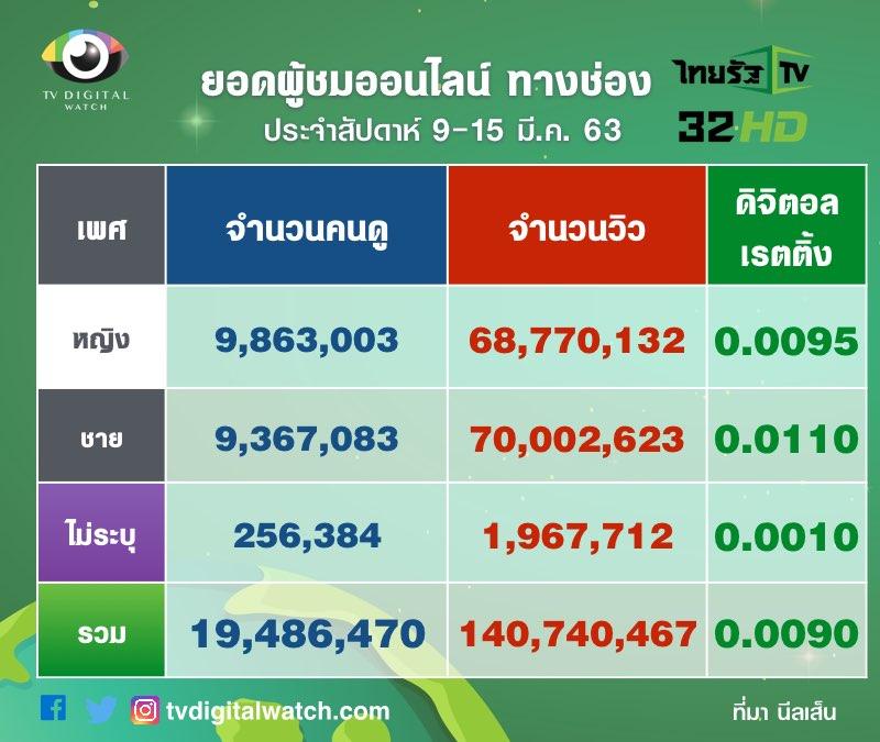 ยอดวิวไทยรัฐ ทางออนไลน์ 9-15 มี.ค.2563