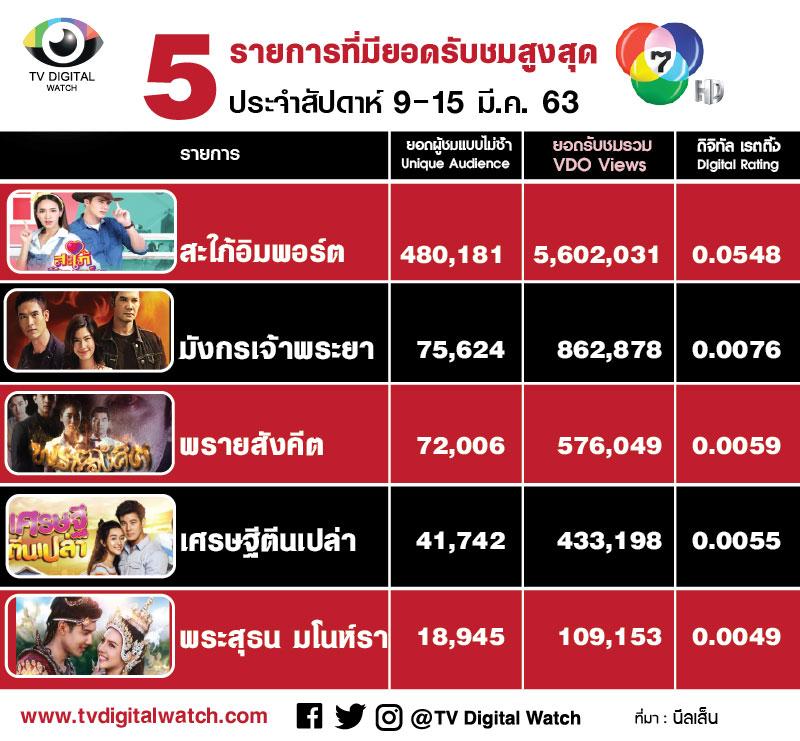 5 อันดับรายการที่มียอดวิวออนไลน์สูงสุดของช่อง 7 ประจำสัปดาห์ 9 -15 มี.ค. 63