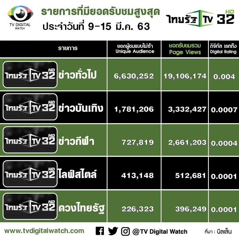 ยอดวิวออนไลน์ TOP 5 กลุ่มข่าวไทยรัฐ ประจำสัปดาห์