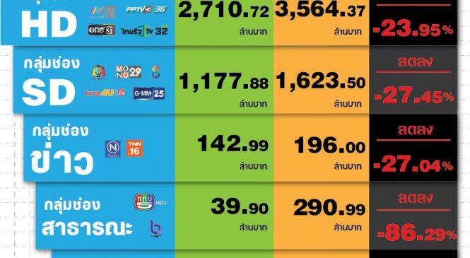 พิษโควิด-19 กระทบหนักมูลค่าโฆษณาทีวีเดือน เม.ย.63 มูลค่ารวมแค่ 4 พันล้านบาท