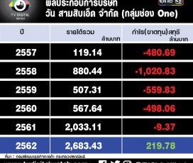 กำไรแล้ว ! : ปี 2562 ช่อง One กำไรปีแรก 219 ล้าน