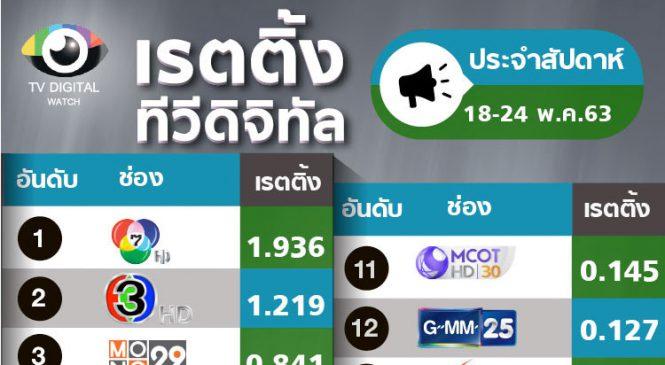 เรตติ้งประจำสัปดาห์ : การเติบโตของไทยรัฐทีวี และ อมรินทร์ทีวี