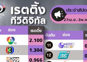 ช่องไทยรัฐอันดับ 5 ช่อง One ตกเป็นอันดับ 6 สองสัปดาห์ติดต่อกัน